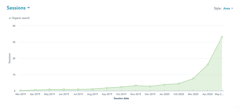 Exponential Growth of Organic Search Traffic