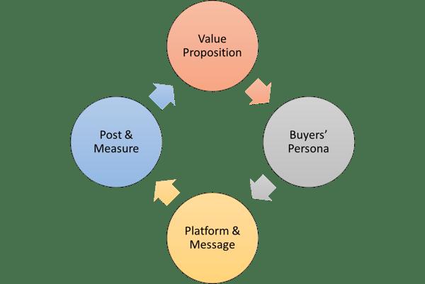 Social Media Cycle