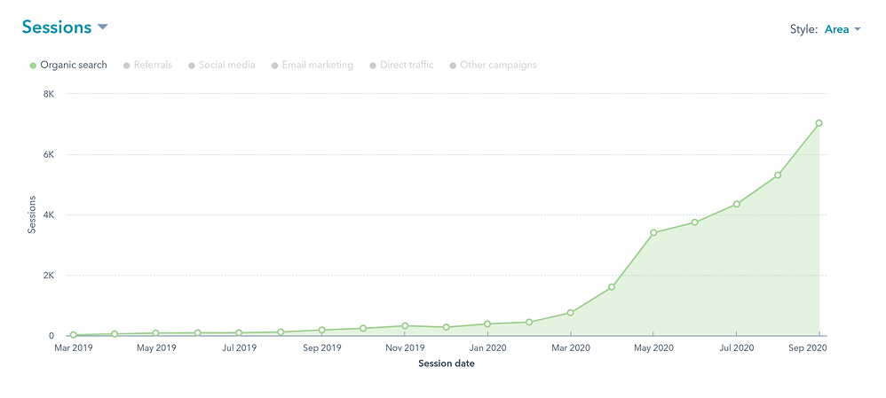 Exponential growth of organic traffic
